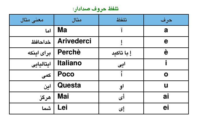 نحوه خواندن در زبان ایتالیایی
