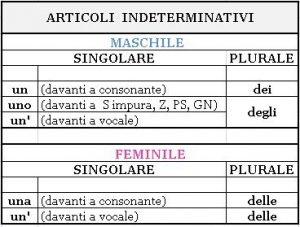 حروف تعریف نامعین در زبان ایتالیایی