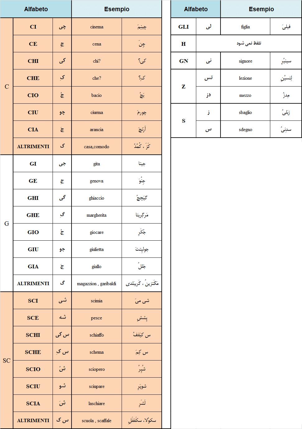نوشتن در زبان ایتالیایی 1