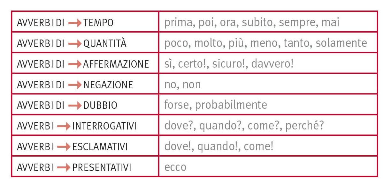 قید و صفت در زبان ایتالیایی