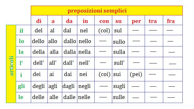 حرف اضافه در زبان ایتالیایی