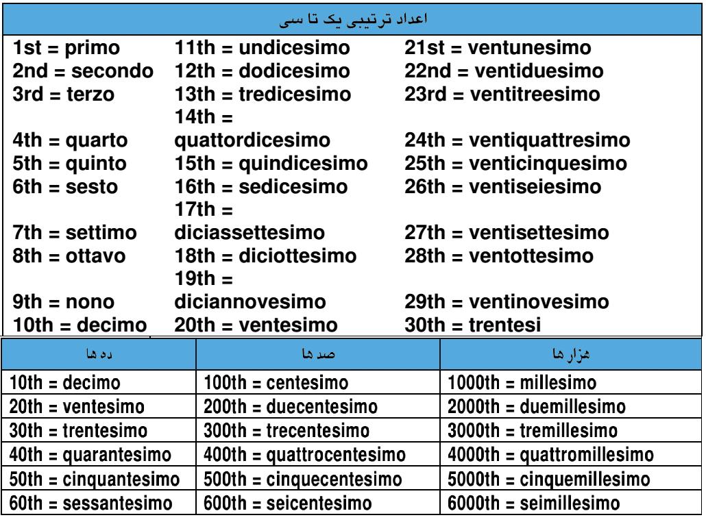 اعداد در زبان ایتالیای