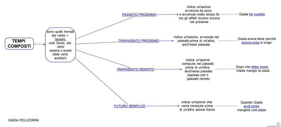 ساختار جملات در زبان ایتالیایی