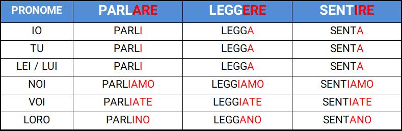 حالت التزامی در زبان ایتالیایی