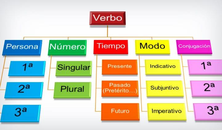 افعال شرطی در زبان ایتالیایی