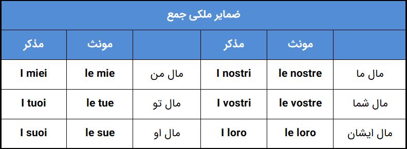 ضمایر ملکی جمع در زبان ایتالیایی