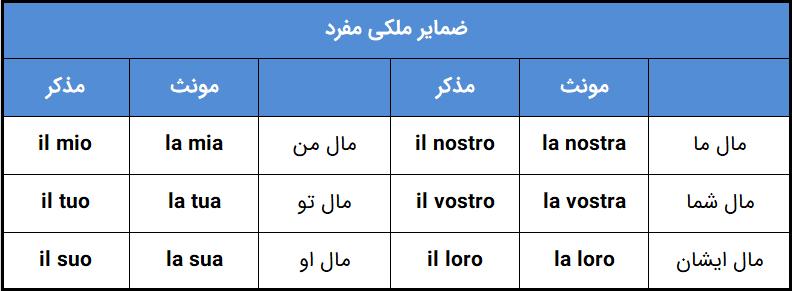 ضمایر ملکی مفرد در زبان ایتالیایی