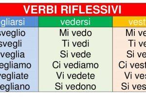 افعال-انعکاسی-ایتالیایی