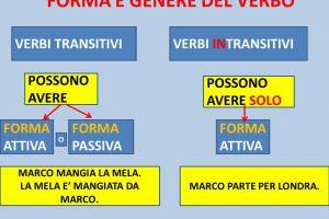 افعال متعدی و لازم در ایتالیایی