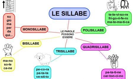 تقسیم کلمات به هجا ها در زبان ایتالیایی