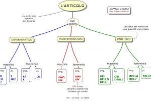larticolo حرف تعریف