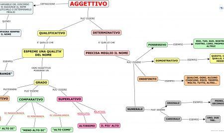 به کار گیری برخی صفات در زبان ایتالیایی